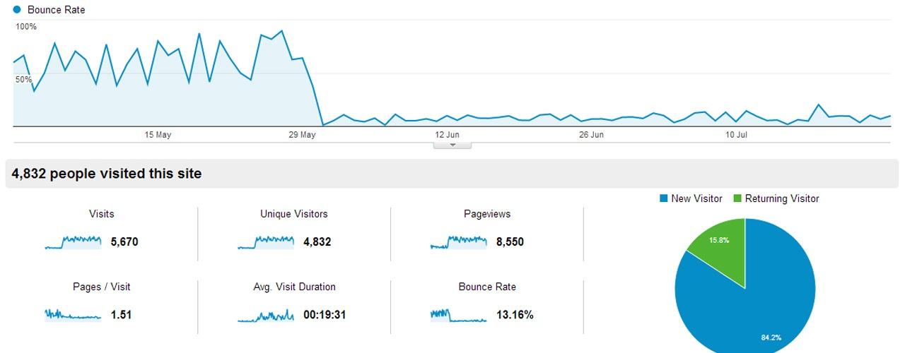 Reális visszafordulási arány mérése a Google Analytics-ben