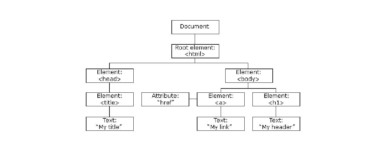 HTML DOM Creator